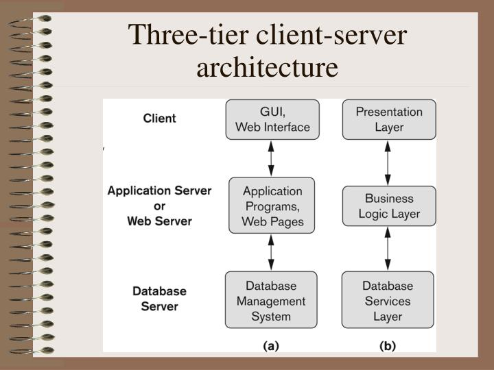 Three-tier client-server architecture