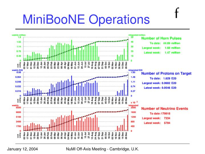 MiniBooNE Operations