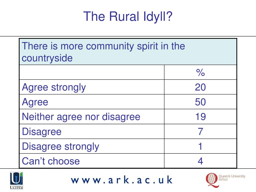 The Rural Idyll?
