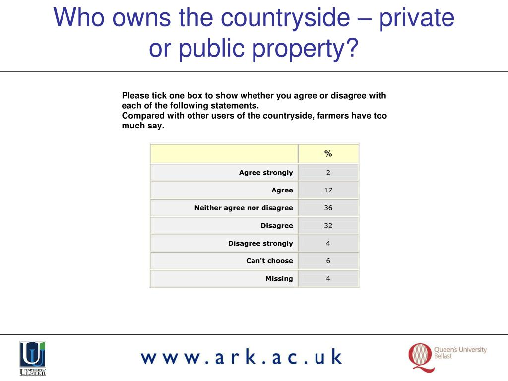 Who owns the countryside – private or public property?