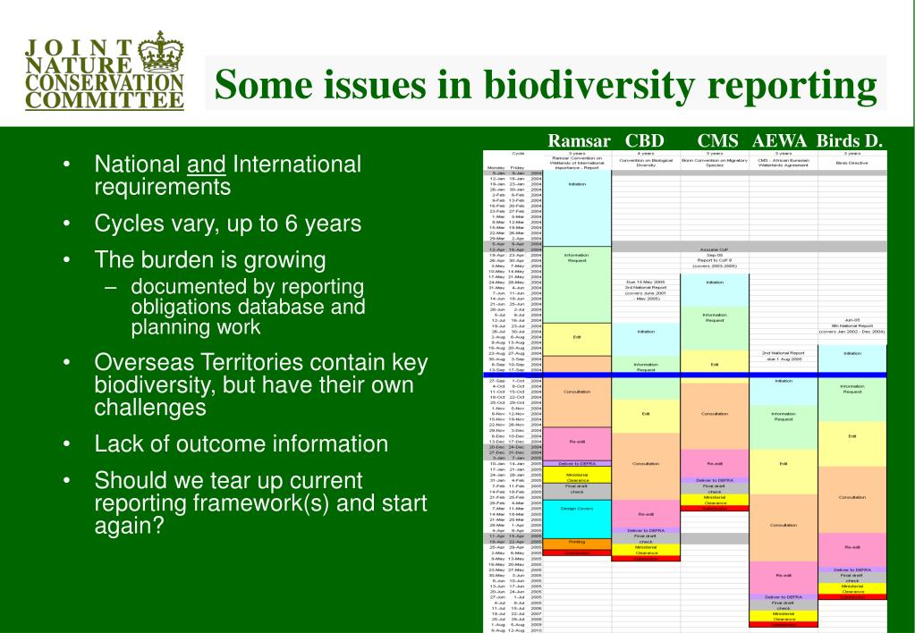 Some issues in biodiversity reporting