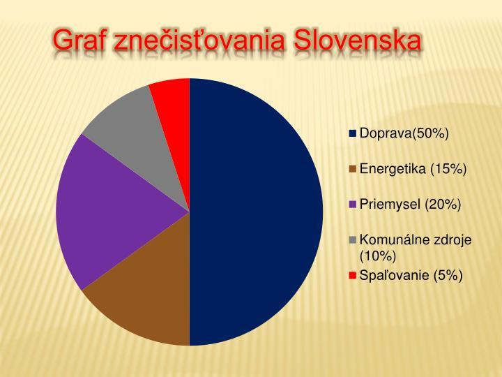 Graf znečisťovania Slovenska