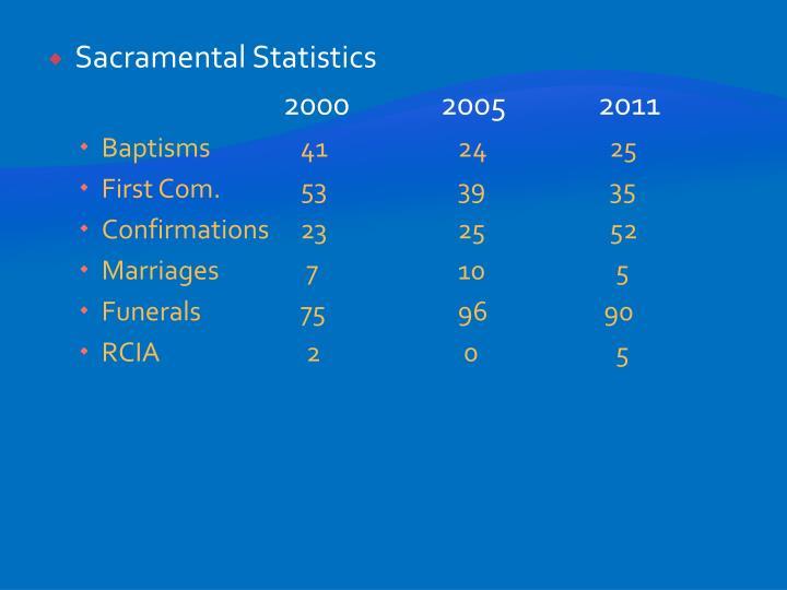 Sacramental Statistics