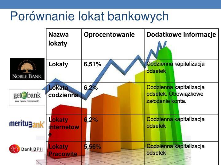 Porównanie lokat bankowych