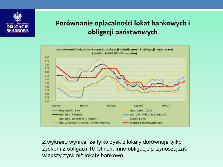Porównanie opłacalności lokat bankowych i obligacji państwowych