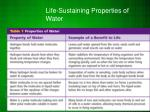 life sustaining properties of water