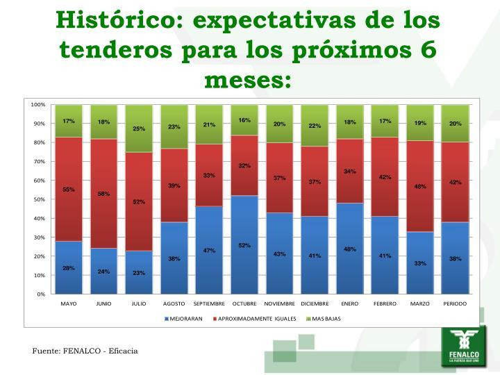 Histórico: expectativas de los tenderos para los próximos 6 meses:
