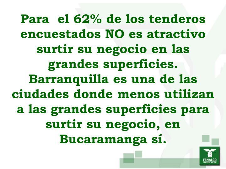 Para  el 62% de los tenderos encuestados NO es atractivo surtir su negocio en las grandes superficies. Barranquilla es una de las ciudades donde menos utilizan a las grandes superficies para surtir su negocio, en Bucaramanga sí.