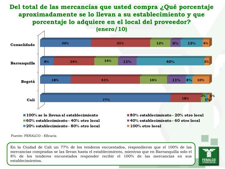 Del total de las mercancías que usted compra ¿Qué porcentaje aproximadamente se lo llevan a su establecimiento y que porcentaje lo adquiere en el local del proveedor?