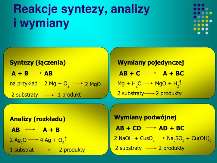 Reakcje syntezy, analizy
