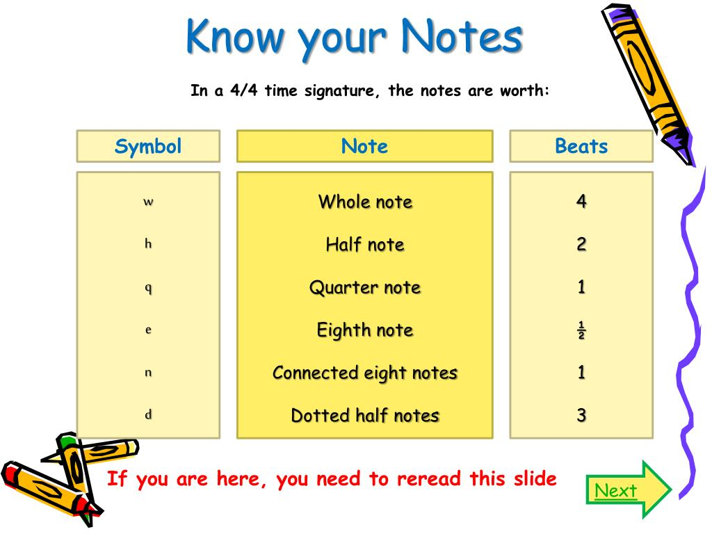 Know your Notes