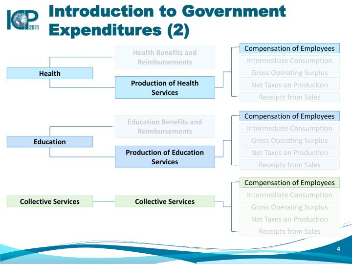 Introduction to Government Expenditures (2)