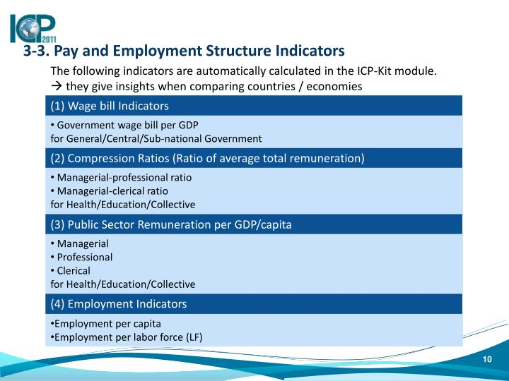 3-3. Pay and Employment Structure Indicators