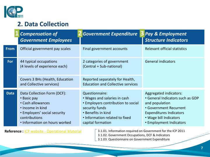 2. Data Collection