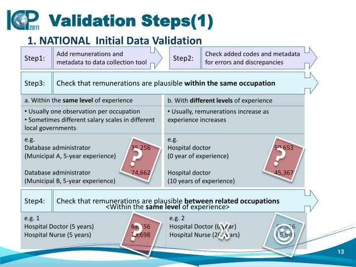 Validation Steps(1)