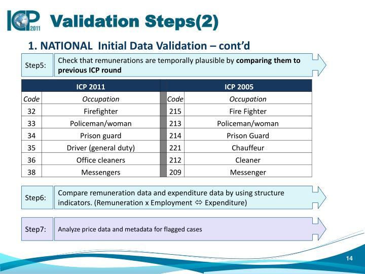 Validation Steps(2)