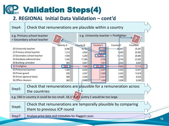 Validation Steps(4)