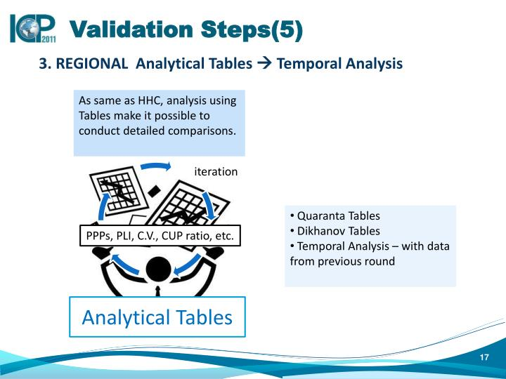 Validation Steps(5)