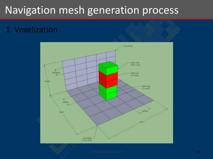 Navigation mesh generation process