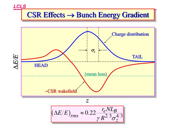 CSR Effects