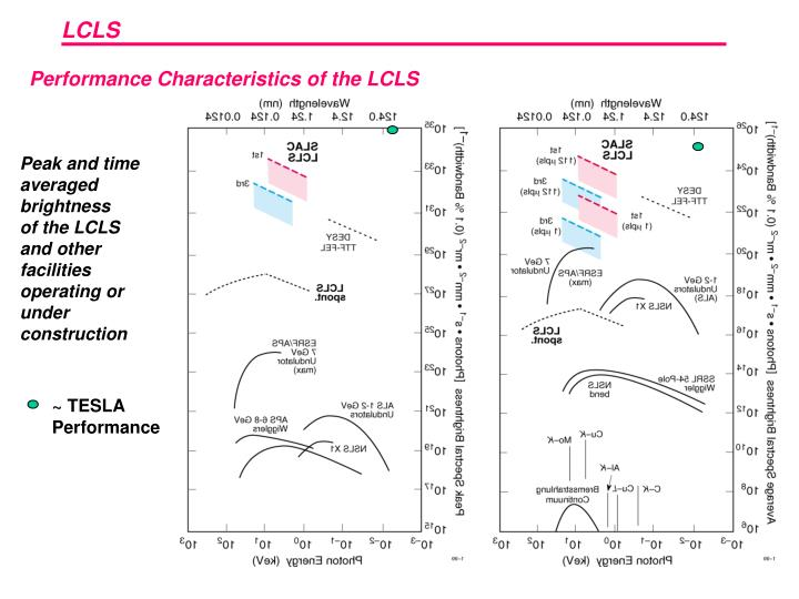 Performance Characteristics of the LCLS