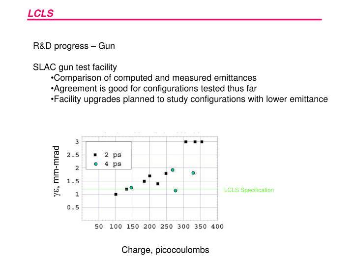 R&D progress – Gun