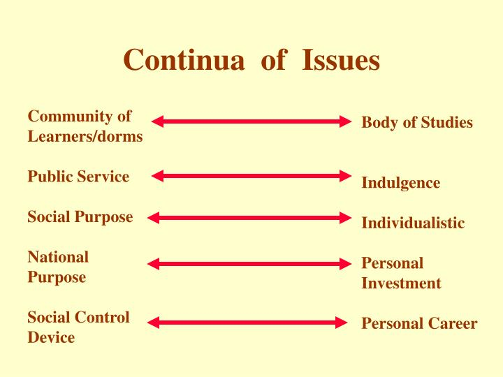 Continua  of  Issues