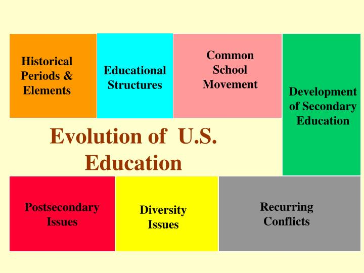 Evolution of  U.S.  Education