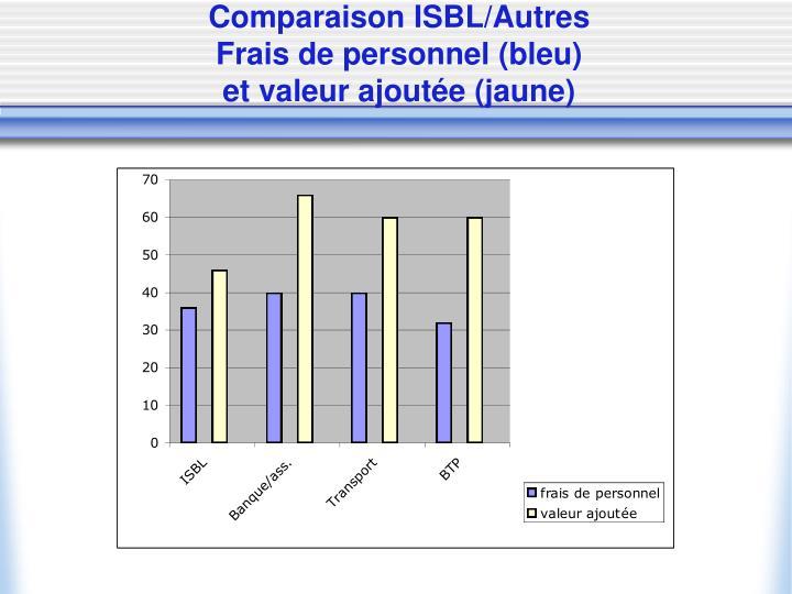 Comparaison ISBL/Autres