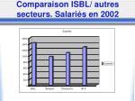 comparaison isbl autres secteurs salari s en 2002