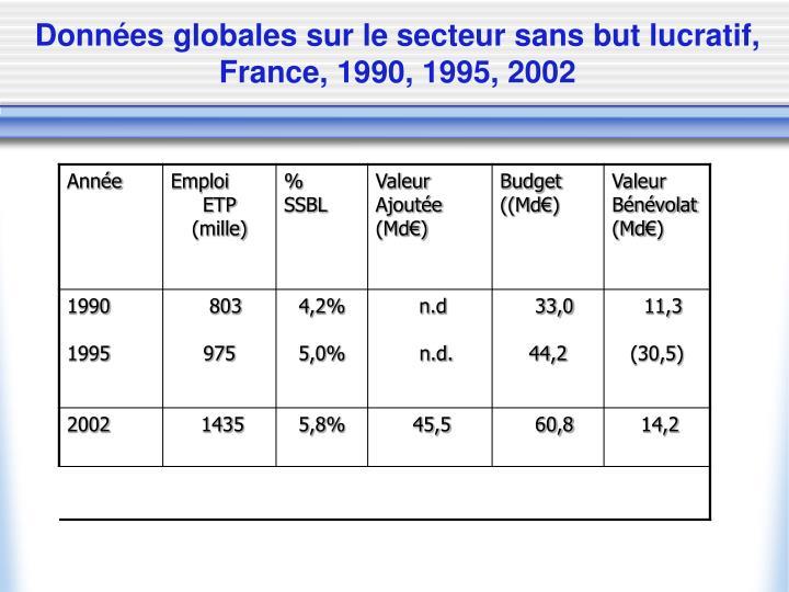 Données globales sur le secteur sans but lucratif, France, 1990, 1995, 2002