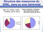 structure des ressources du ssbl sans ou avec b n volat
