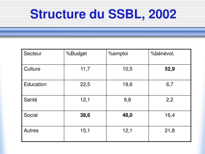 Structure du SSBL, 2002