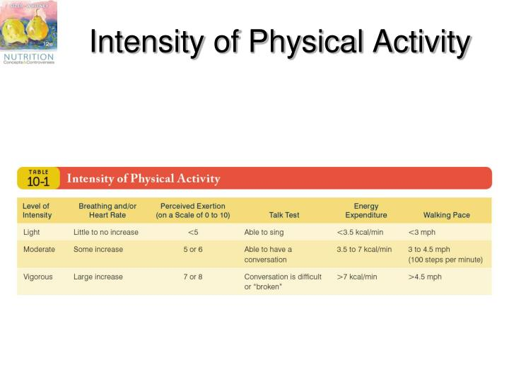 Intensity of Physical Activity