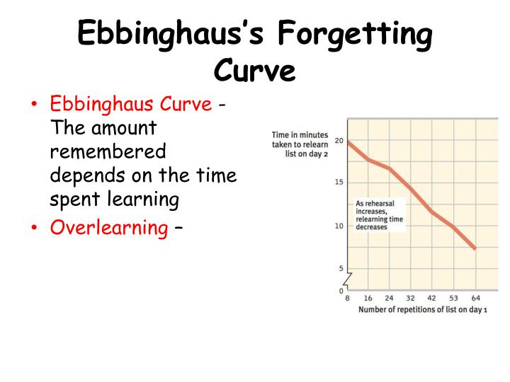 Ebbinghaus's Forgetting Curve