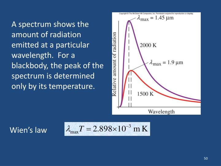 A spectrum shows the amount of radiation emitted at a particular wavelength.  For a blackbody, the peak of the spectrum is determined only by its temperature.