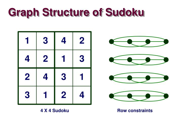 Graph Structure of Sudoku