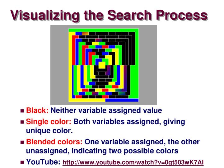 Visualizing the Search Process