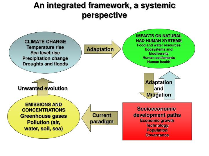 An integrated framework, a systemic perspective