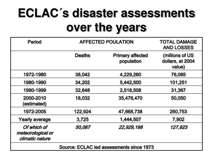 ECLAC´s disaster assessments over the years