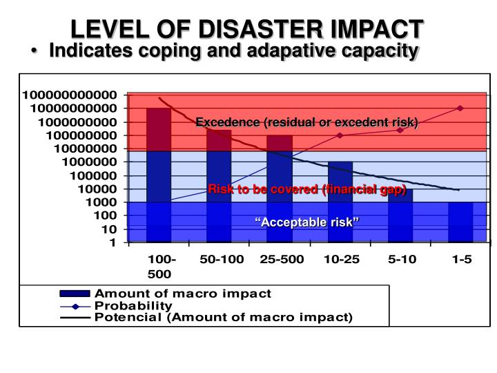 LEVEL OF DISASTER IMPACT