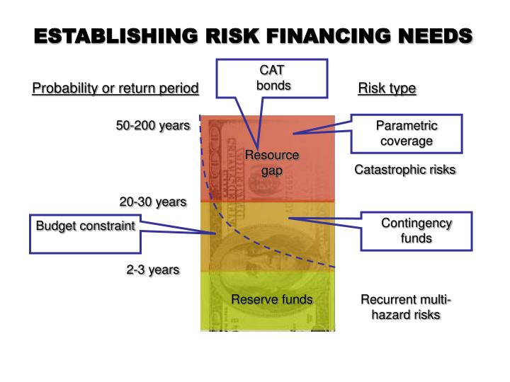ESTABLISHING RISK FINANCING NEEDS