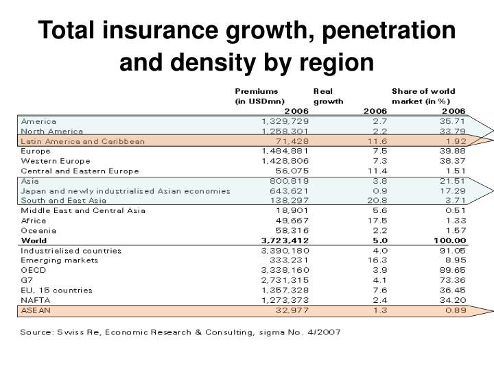Total insurance growth, penetration and density by region