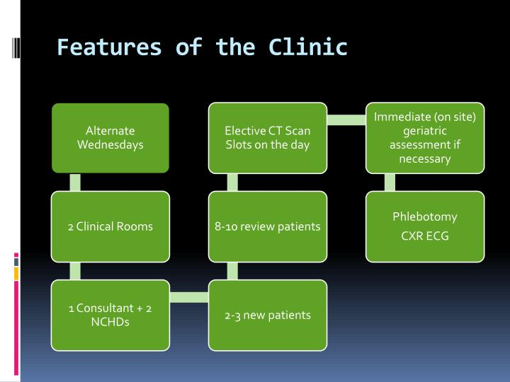 Features of the Clinic
