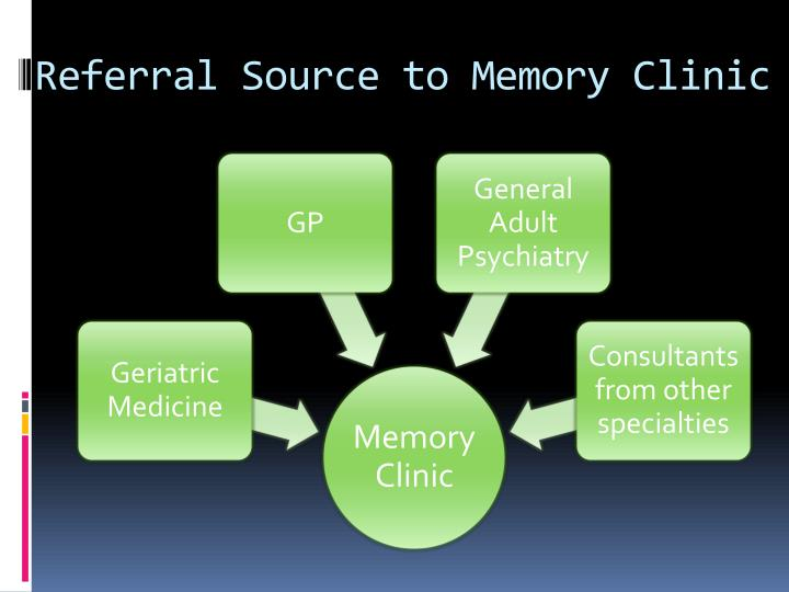 Referral Source to Memory Clinic