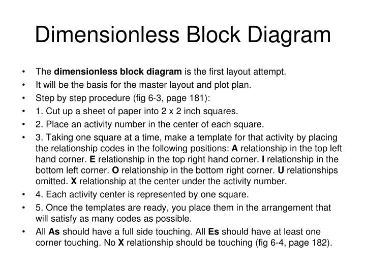 Dimensionless Block Diagram