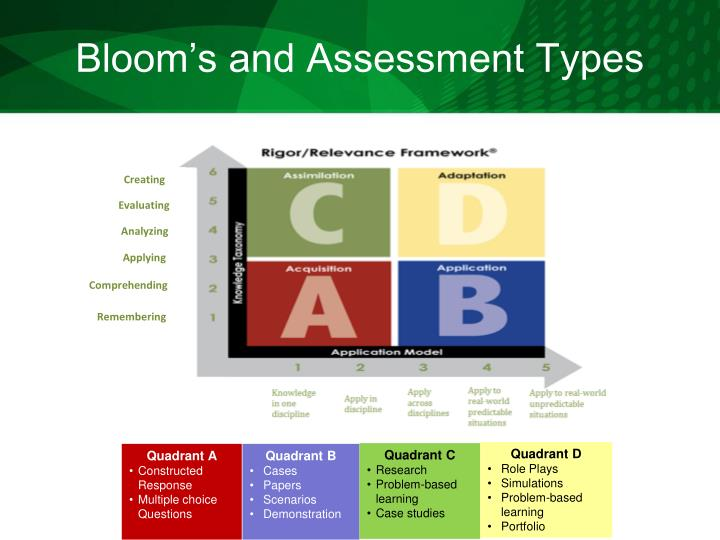 Bloom's and Assessment Types