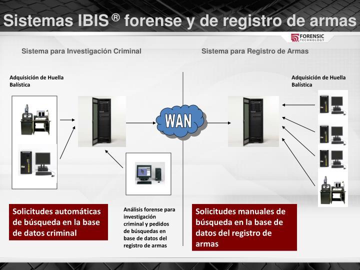 Sistemas IBIS
