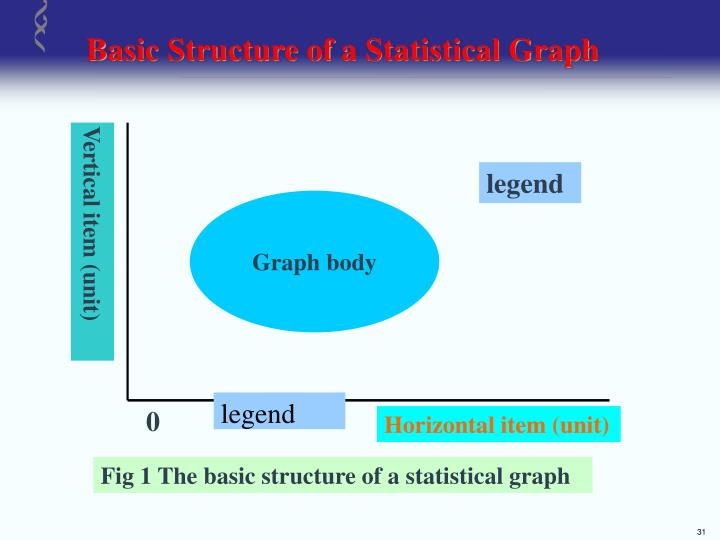 Basic Structure of a Statistical Graph