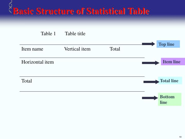 Basic Structure of Statistical Table